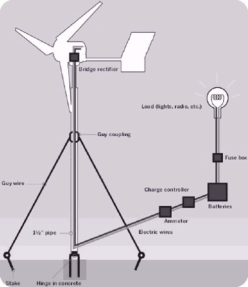 wind turbine wiring diagram Collection-Home made wind turbine tips for home owners How to begin if you re thinking of creating your own wind power at home 12-r