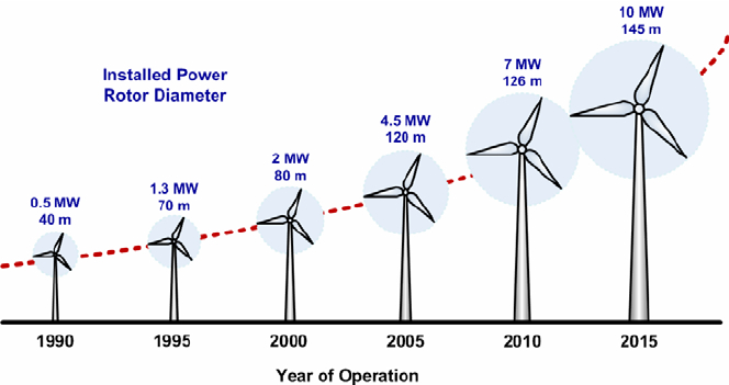wind turbine wiring diagram Download-Size evolution of wind turbines over time 10-t