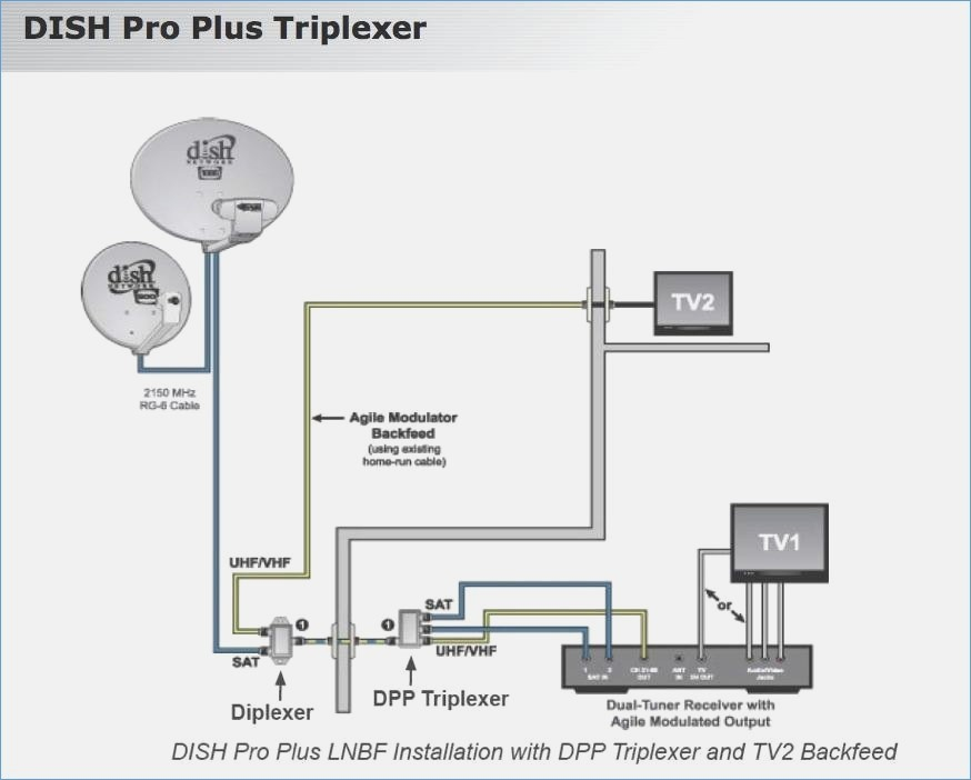 wiring diagram for dish network satellite Download-Using Home Cable Wiring to Install Dish Network Satellite Awesome Amazing Satellite Wiring Diagram Everything You 4-b
